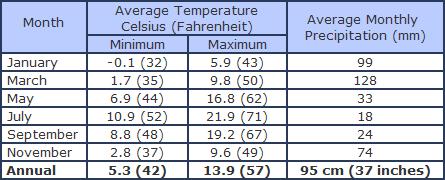 Vancouver Island Average Temperatures