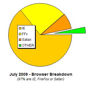visitor browser usage on Randsco July 2009